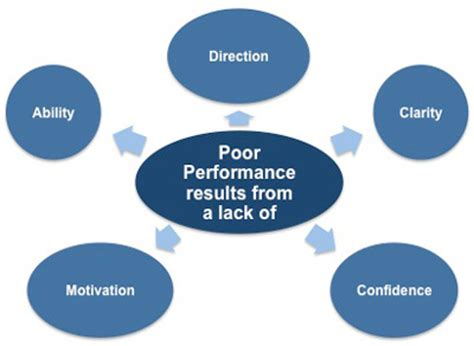 Literature review of managing under performance